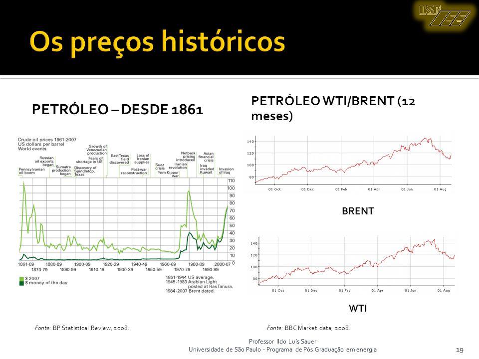 Os preços históricos Petróleo – desde 1861