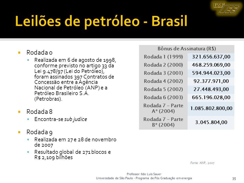Leilões de petróleo - Brasil