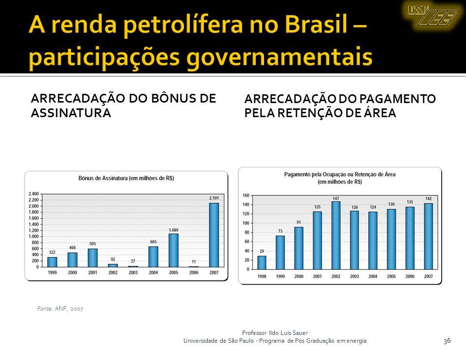 A renda petrolífera no Brasil – participações governamentais
