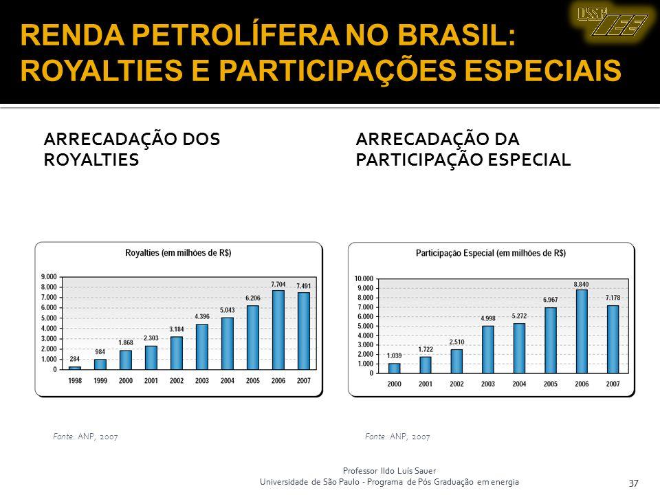 RENDA PETROLÍFERA NO BRASIL: ROYALTIES E PARTICIPAÇÕES ESPECIAIS