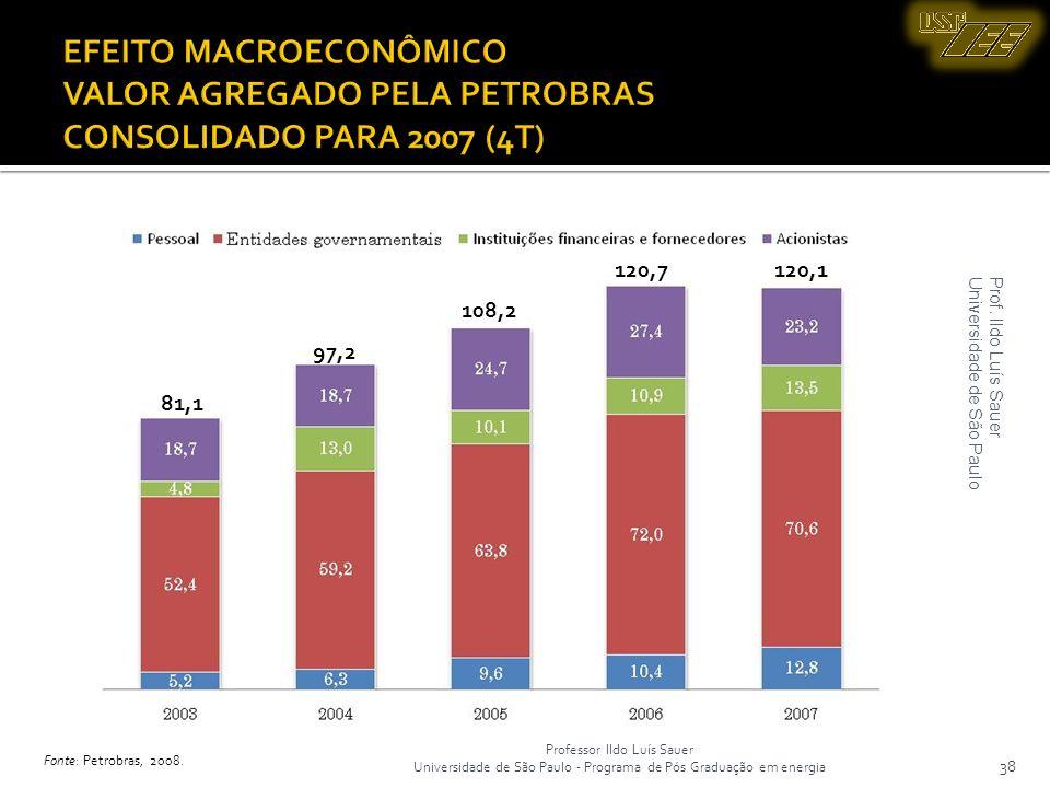 EFEITO MACROECONÔMICO VALOR AGREGADO PELA PETROBRAS CONSOLIDADO PARA 2007 (4T)