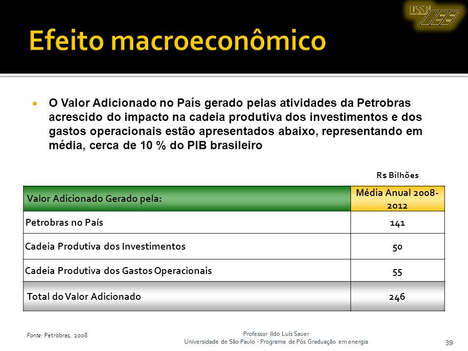 Efeito macroeconômico