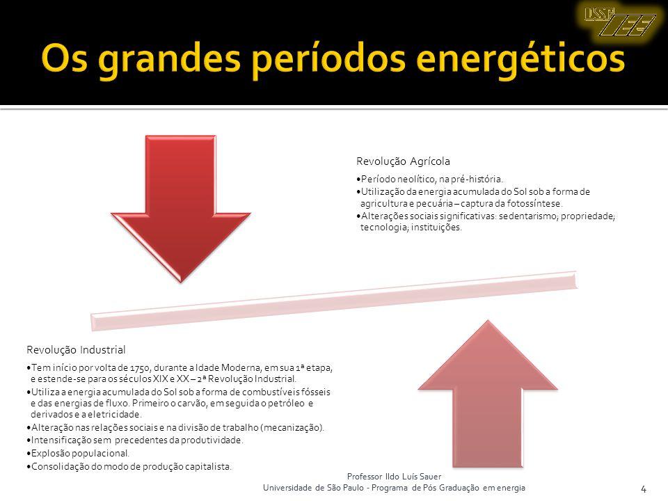 Os grandes períodos energéticos