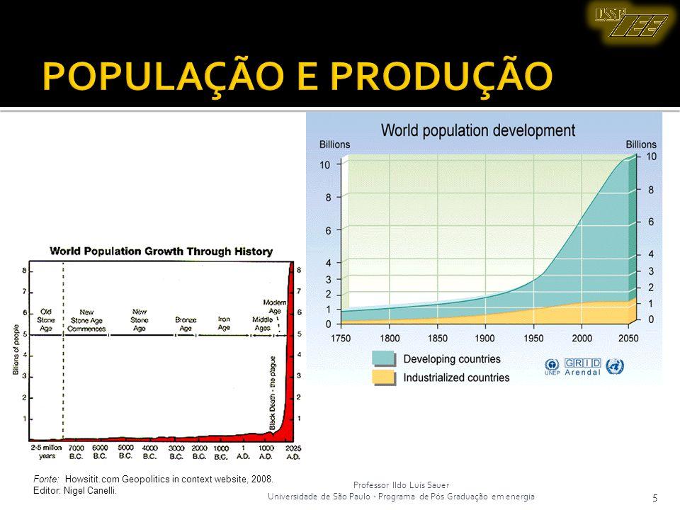 POPULAÇÃO E PRODUÇÃO 5 Prof. Ildo Luís Sauer Universidade de São Paulo