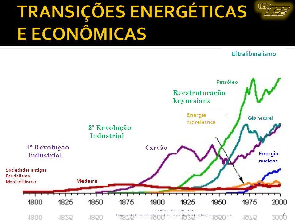 TRANSIÇÕES ENERGÉTICAS E ECONÔMICAS