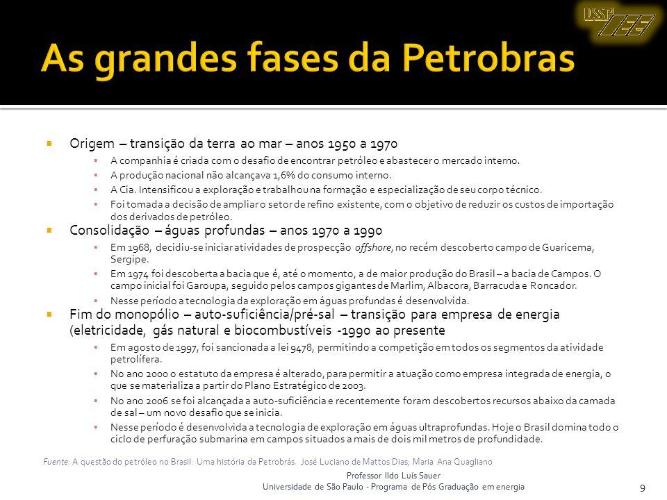 As grandes fases da Petrobras