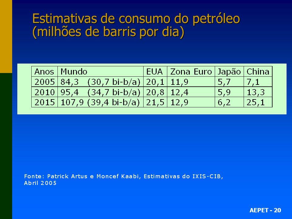 Estimativas de consumo do petróleo (milhões de barris por dia)