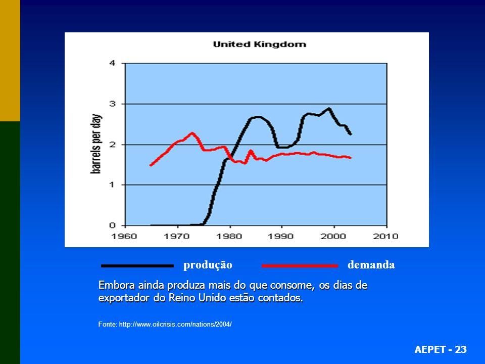produção demanda Embora ainda produza mais do que consome, os dias de exportador do Reino Unido estão contados.