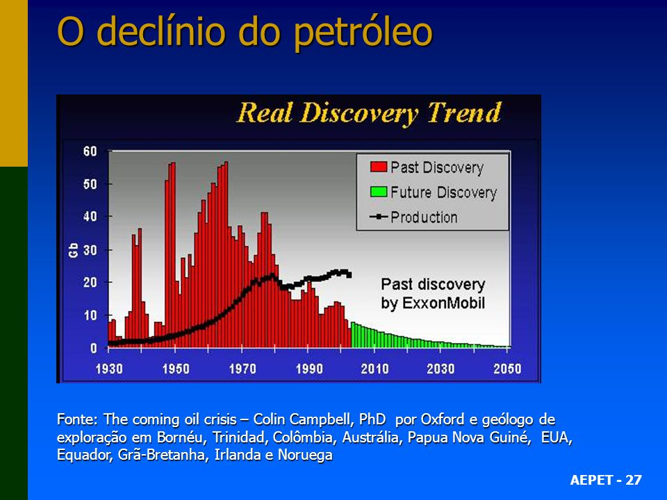 O declínio do petróleo