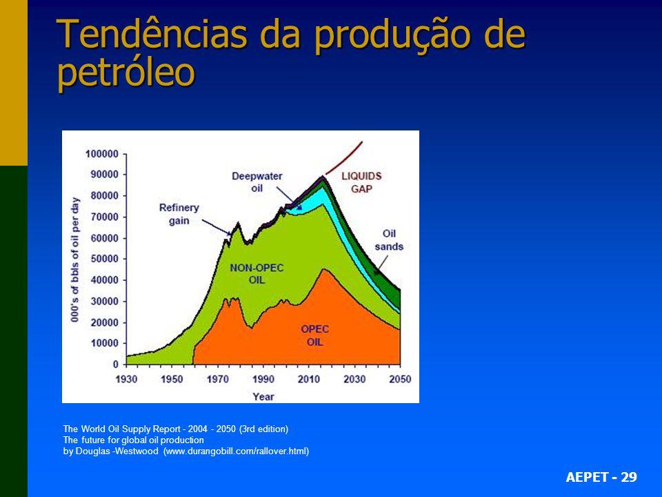 Tendências da produção de petróleo