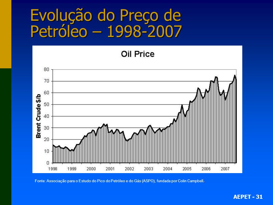 Evolução do Preço de Petróleo – 1998-2007