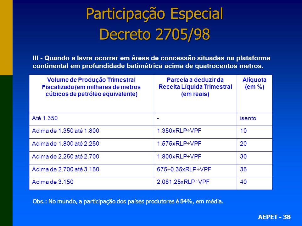 Participação Especial Decreto 2705/98