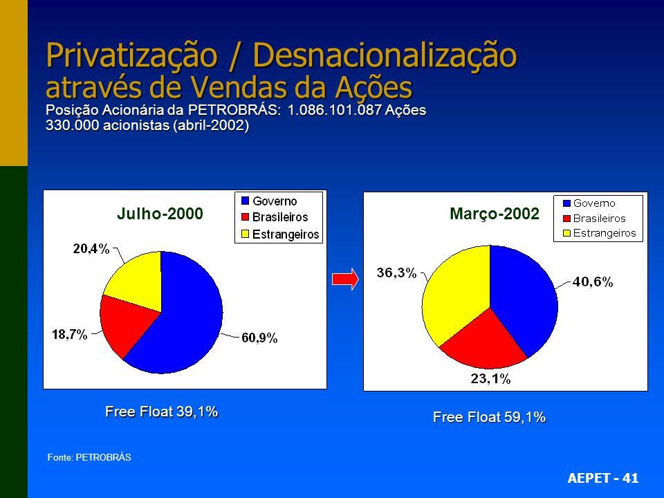 Privatização / Desnacionalização através de Vendas da Ações Posição Acionária da PETROBRÁS: 1.086.101.087 Ações 330.000 acionistas (abril-2002)