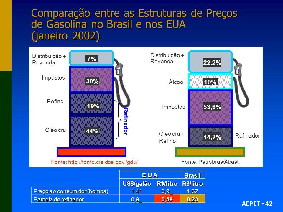 Comparação entre as Estruturas de Preços de Gasolina no Brasil e nos EUA (janeiro 2002)