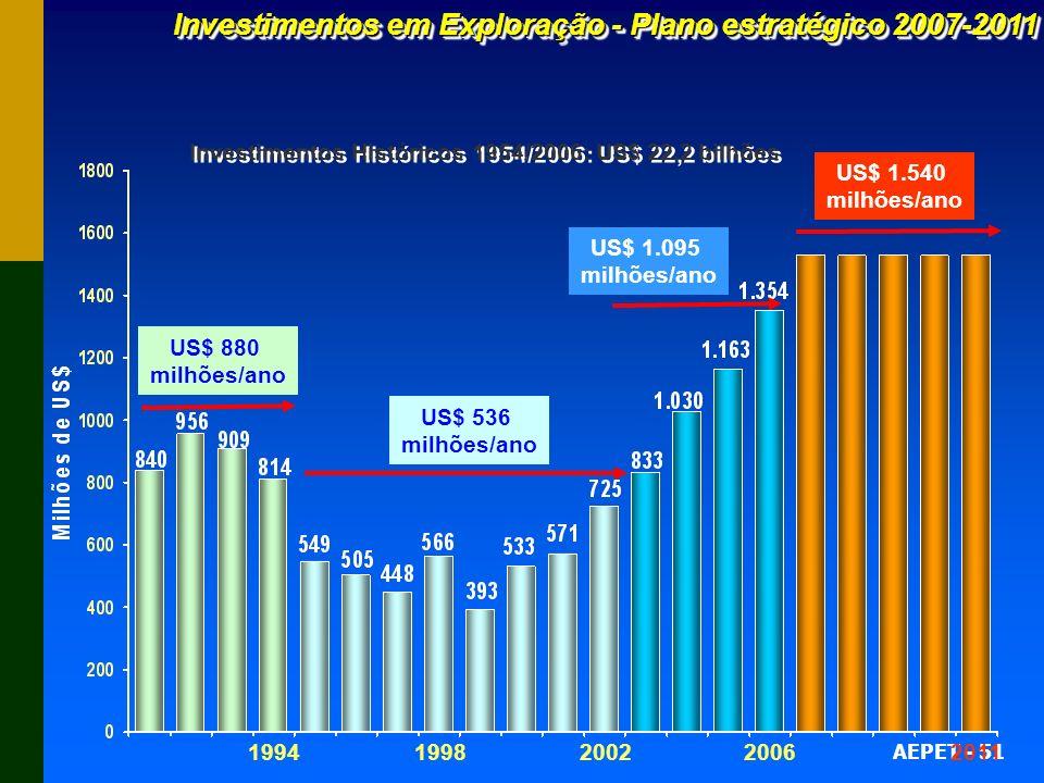 Investimentos em Exploração - Plano estratégico 2007-2011