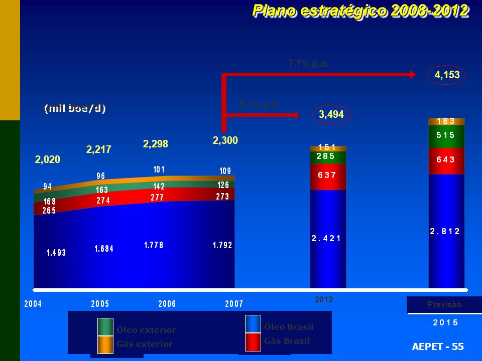 Plano estratégico 2008-2012 And the productions 4,153 3,494 2,300