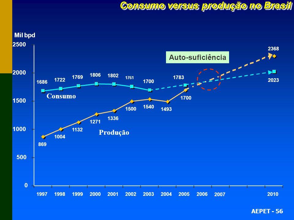Consumo versus produção no Brasil