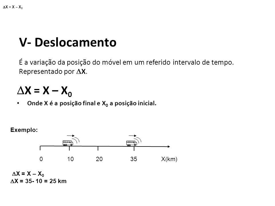 X = X – X0 Física, 1º Ano Cinemática