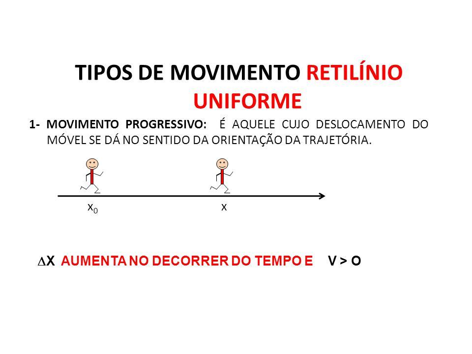TIPOS DE MOVIMENTO RETILÍNIO UNIFORME