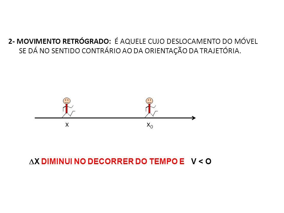 X DIMINUI NO DECORRER DO TEMPO E V < O