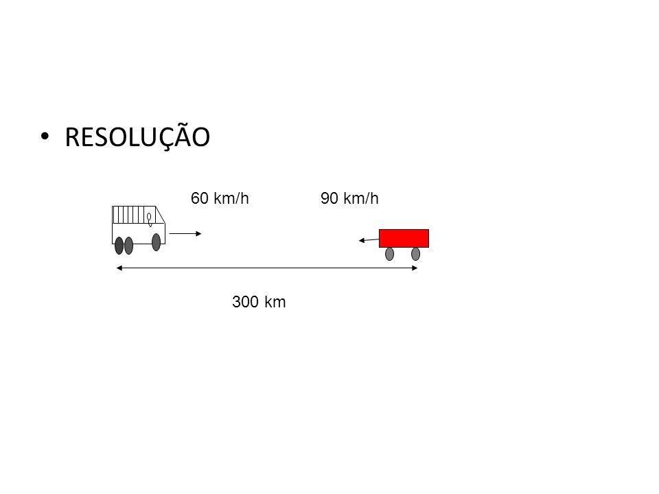 Física, 1º Ano Cinemática RESOLUÇÃO 60 km/h 90 km/h 300 km