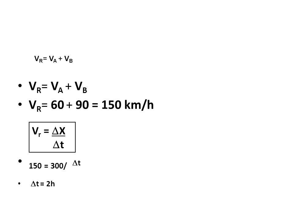 VR= VA + VB VR= 60 + 90 = 150 km/h 150 = 300/ t Vr = X t t = 2h