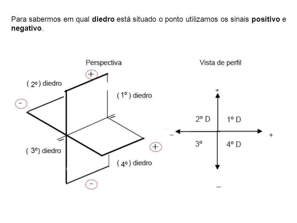 Para sabermos em qual diedro está situado o ponto utilizamos os sinais positivo e negativo.
