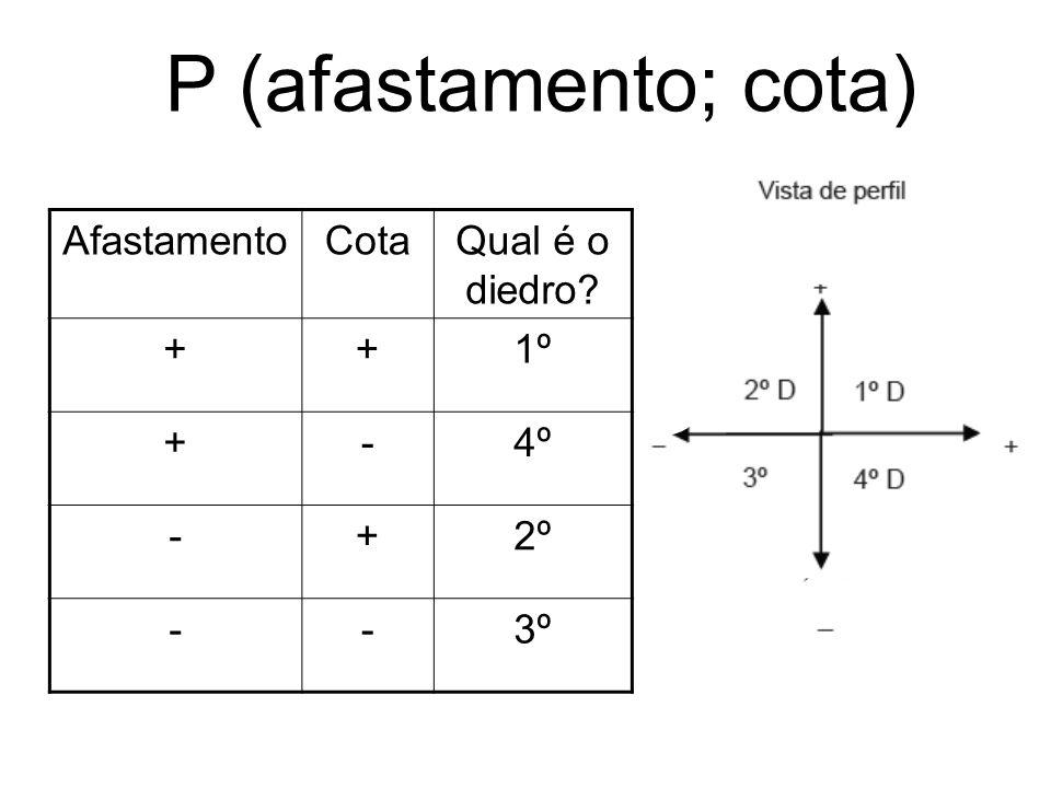 P (afastamento; cota) Afastamento Cota Qual é o diedro + 1º - 4º 2º