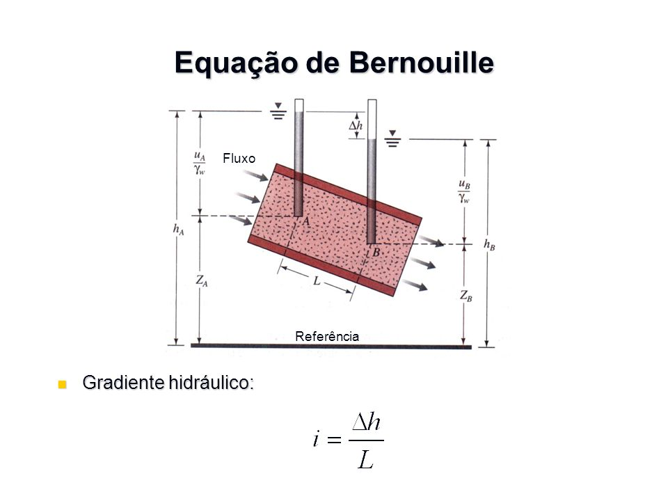 Equação de Bernouille Fluxo Referência Gradiente hidráulico: