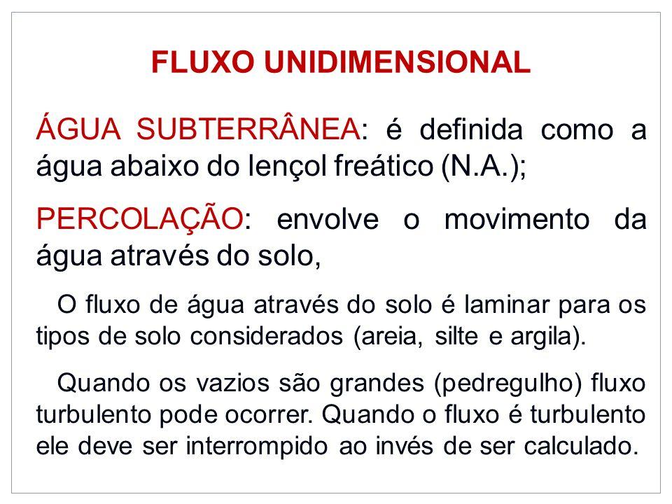 FLUXO UNIDIMENSIONAL ÁGUA SUBTERRÂNEA: é definida como a água abaixo do lençol freático (N.A.);