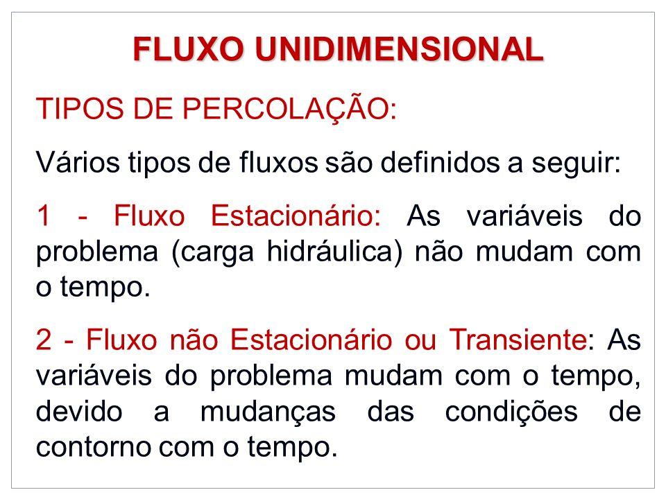 FLUXO UNIDIMENSIONAL TIPOS DE PERCOLAÇÃO: