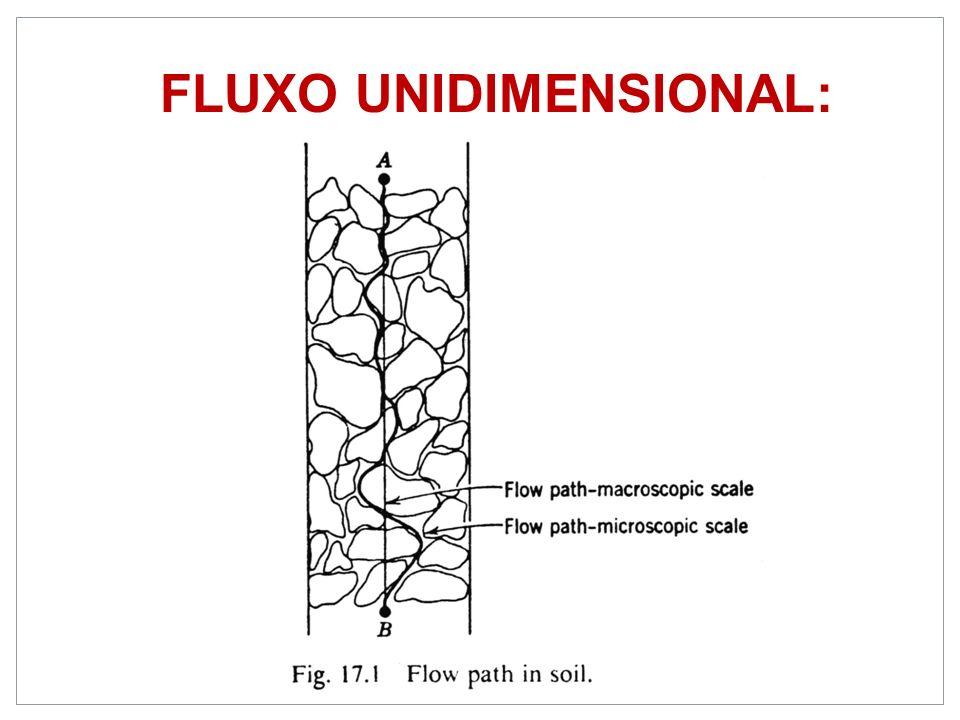 FLUXO UNIDIMENSIONAL: