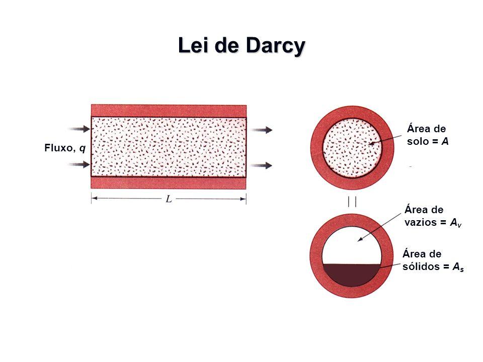 Lei de Darcy Área de solo = A Fluxo, q Área de vazios = Av