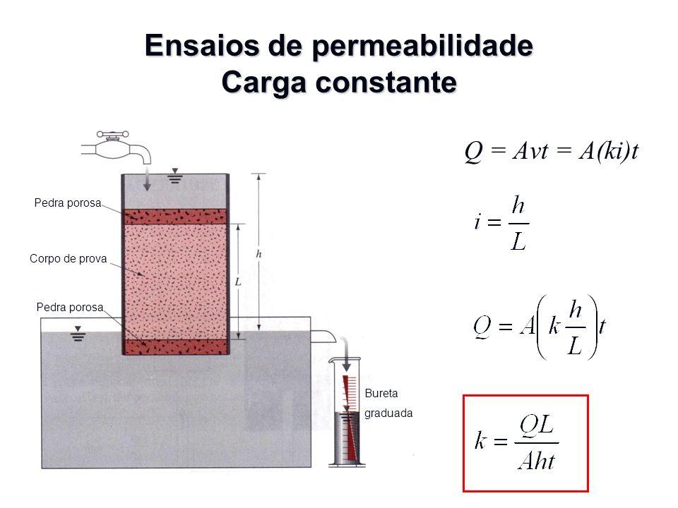 Ensaios de permeabilidade Carga constante