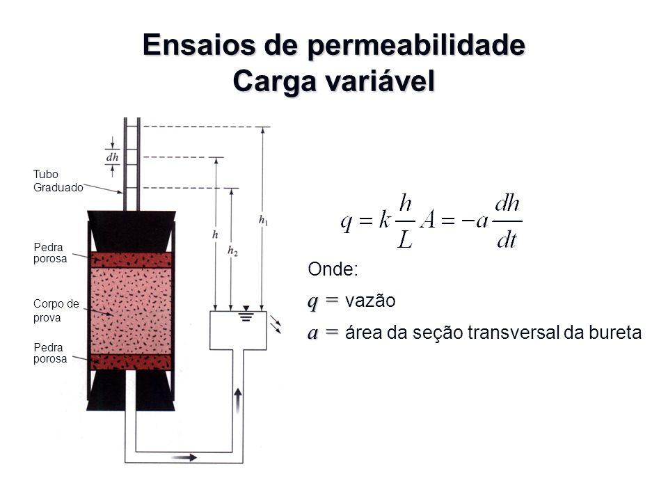 Ensaios de permeabilidade Carga variável