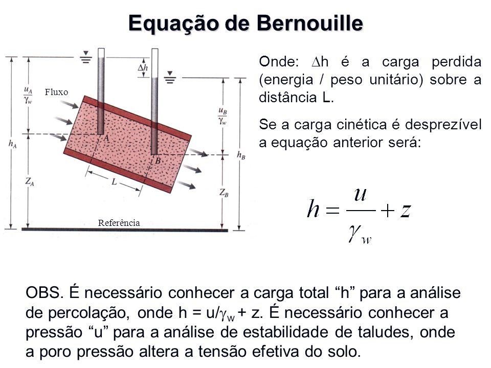 Equação de Bernouille Fluxo. Referência. Onde: Dh é a carga perdida (energia / peso unitário) sobre a distância L.