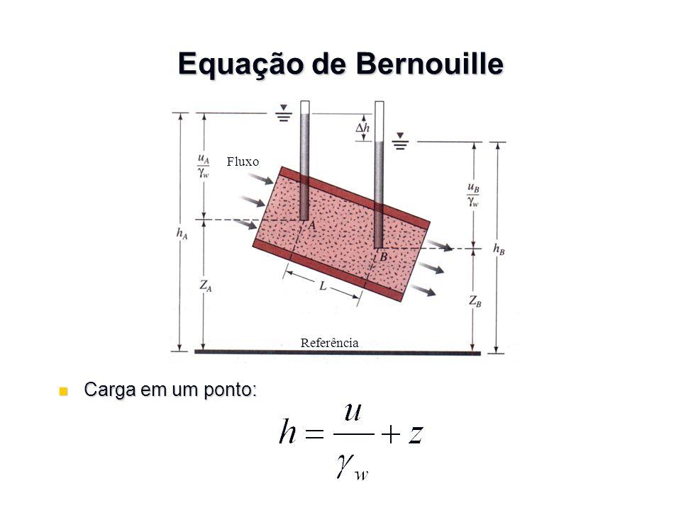 Equação de Bernouille Fluxo Referência Carga em um ponto: