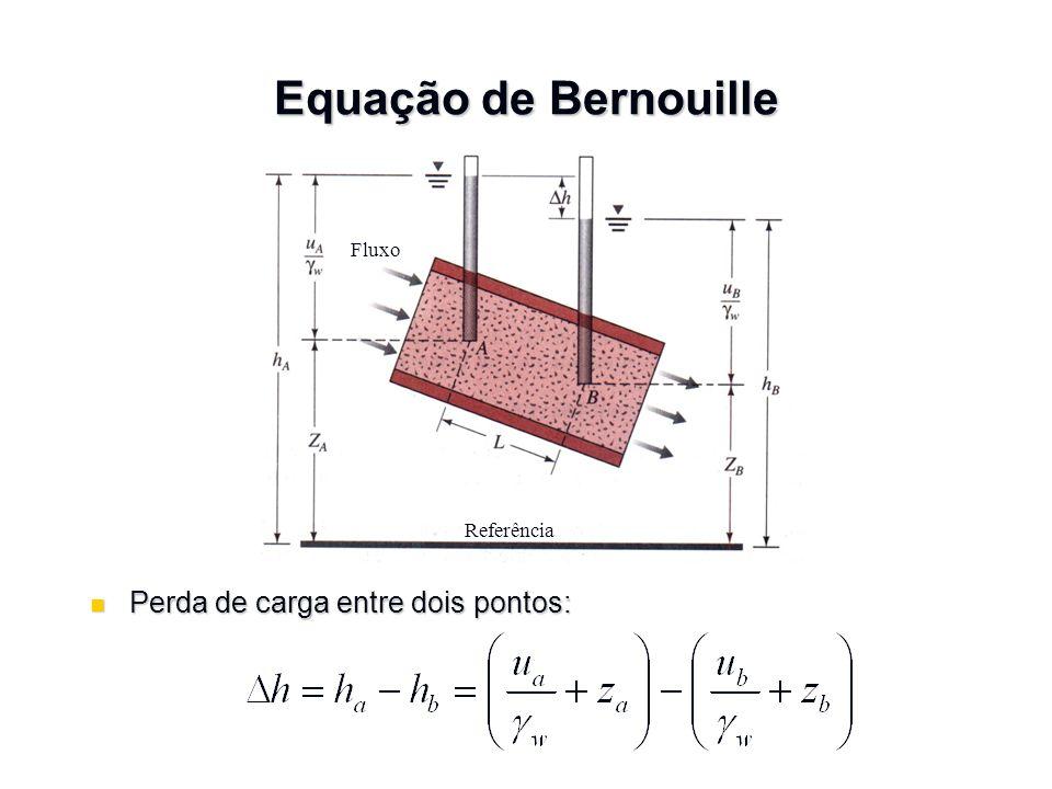 Equação de Bernouille Perda de carga entre dois pontos: Fluxo