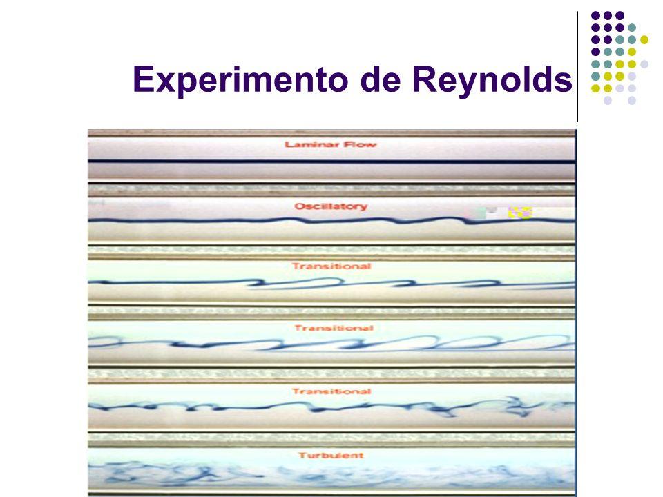 Experimento de Reynolds