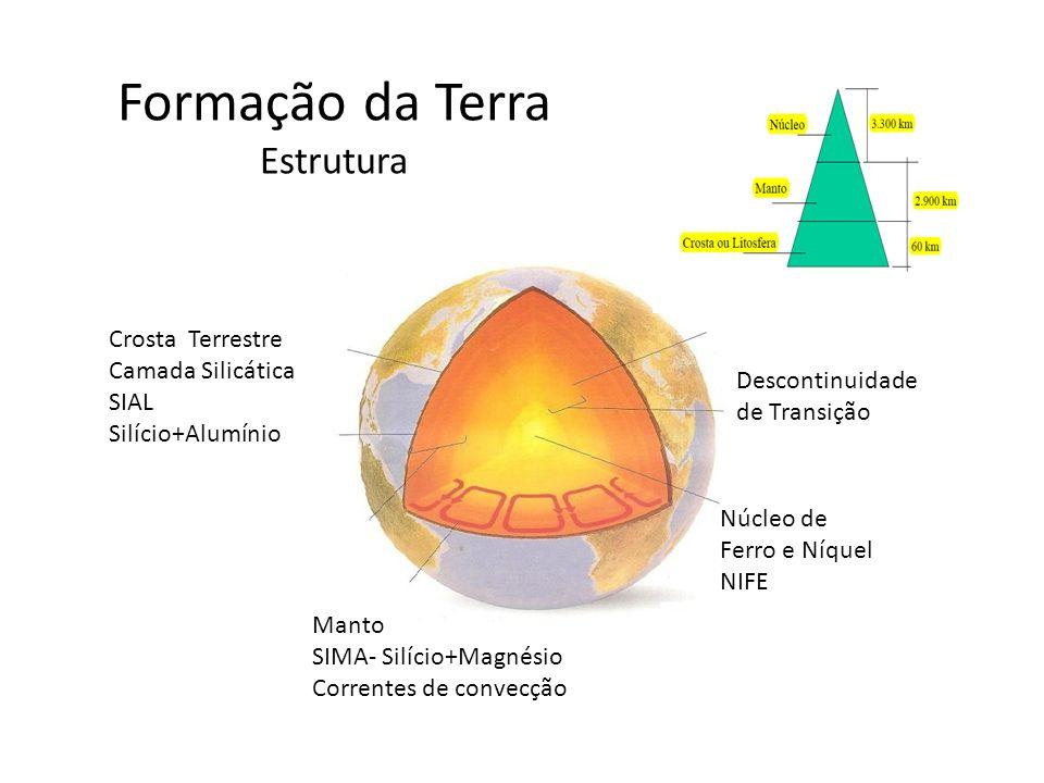 Formação da Terra Estrutura