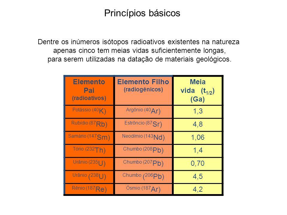 Elemento Pai (radioativos) Elemento Filho (radiogênicos)