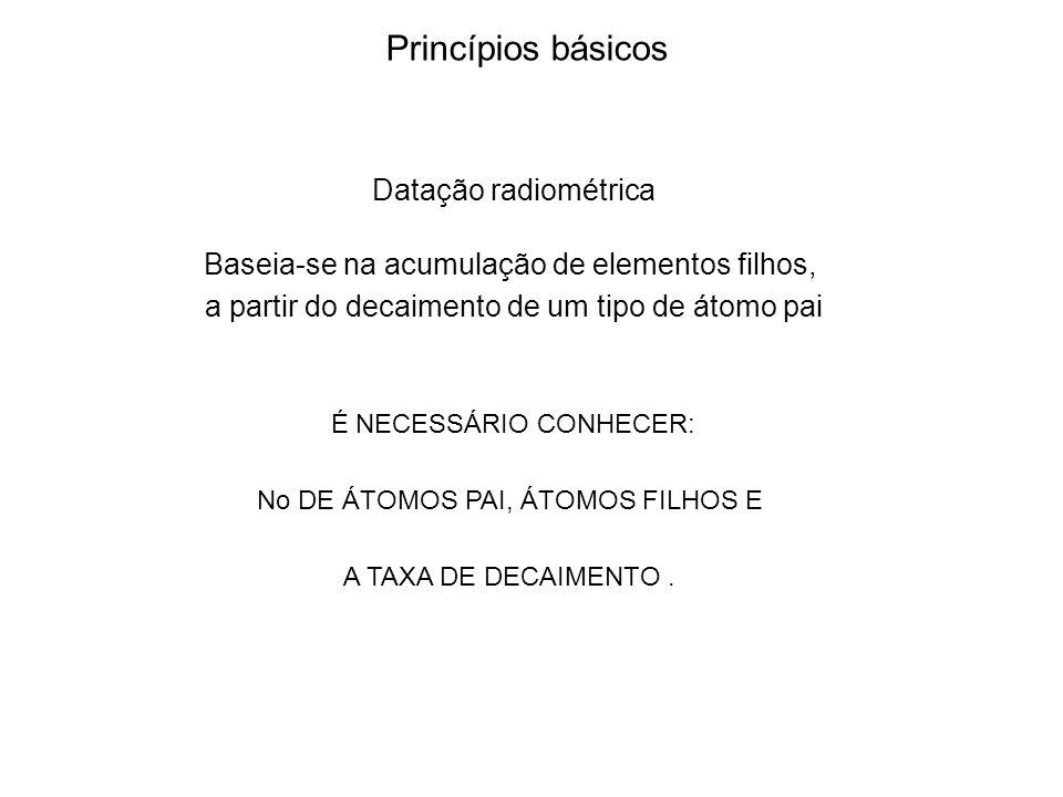 Princípios básicos Datação radiométrica
