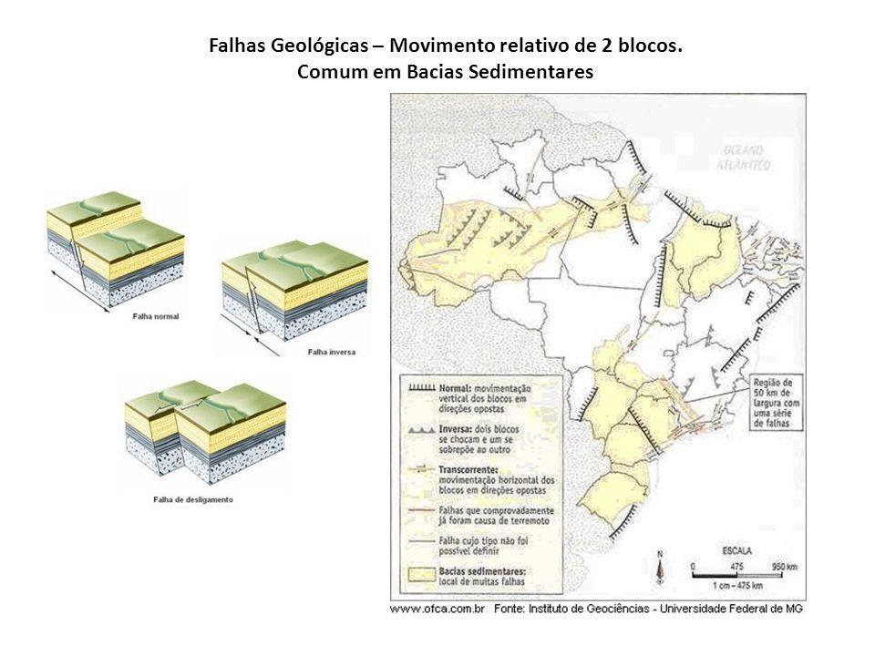 Falhas Geológicas – Movimento relativo de 2 blocos.