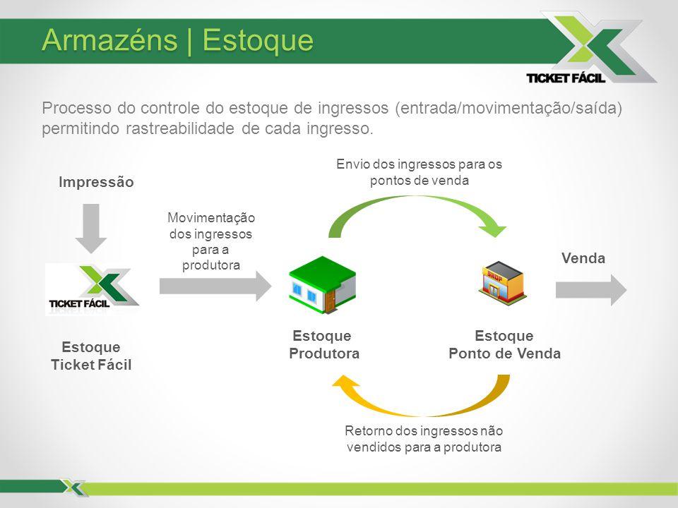 Armazéns | Estoque Processo do controle do estoque de ingressos (entrada/movimentação/saída) permitindo rastreabilidade de cada ingresso.