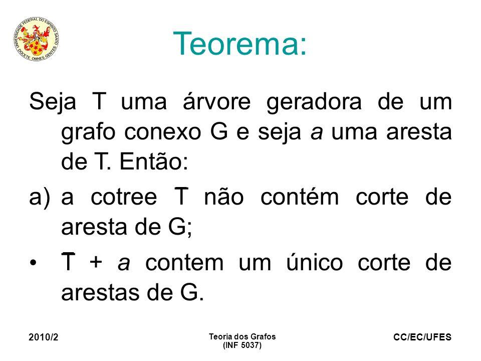 Teorema: Seja T uma árvore geradora de um grafo conexo G e seja a uma aresta de T. Então: a cotree T não contém corte de aresta de G;