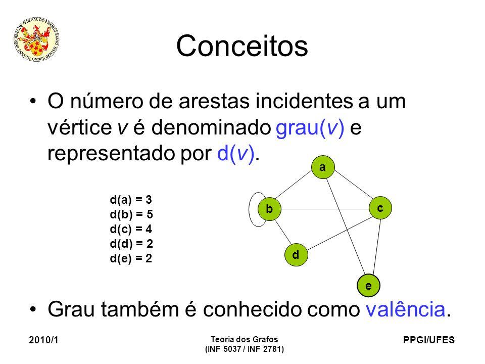 Conceitos O número de arestas incidentes a um vértice v é denominado grau(v) e representado por d(v).