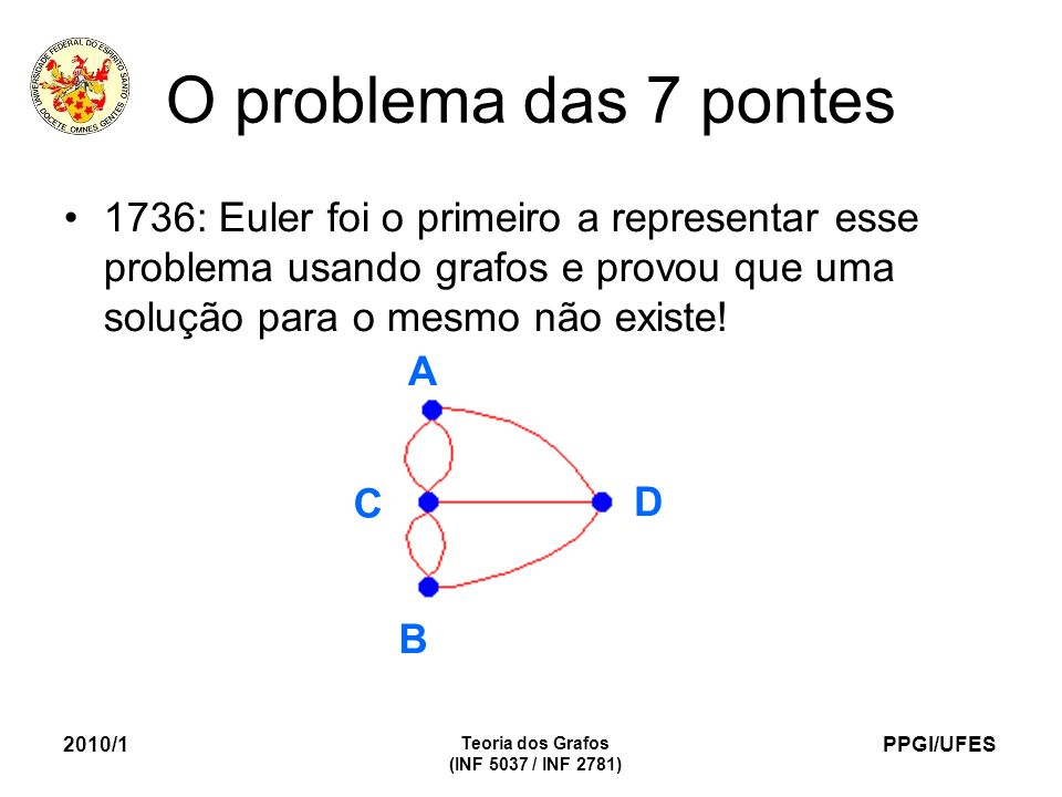 O problema das 7 pontes 1736: Euler foi o primeiro a representar esse problema usando grafos e provou que uma solução para o mesmo não existe!