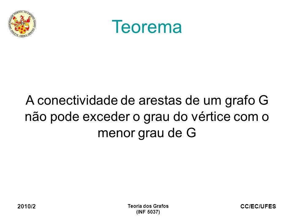 TeoremaA conectividade de arestas de um grafo G não pode exceder o grau do vértice com o menor grau de G.