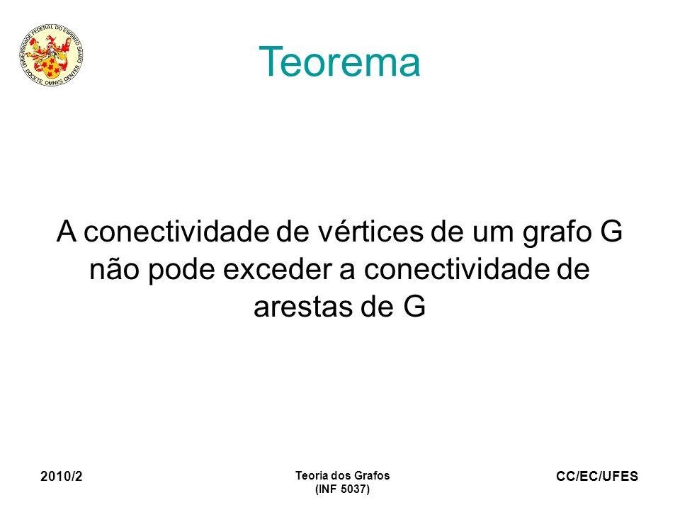 TeoremaA conectividade de vértices de um grafo G não pode exceder a conectividade de arestas de G.