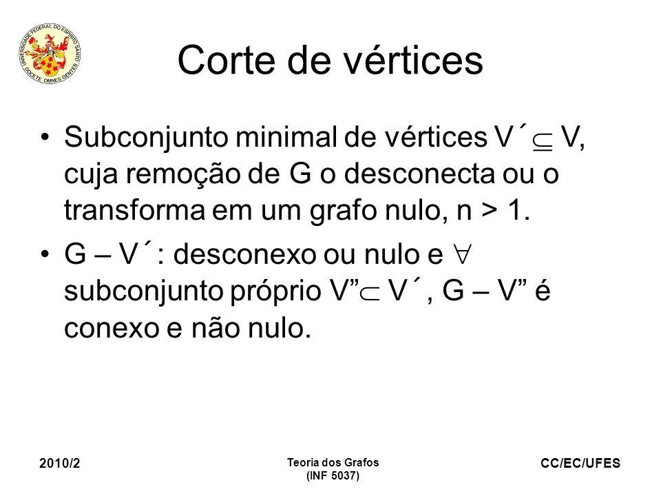 Corte de vértices Subconjunto minimal de vértices V´ V, cuja remoção de G o desconecta ou o transforma em um grafo nulo, n > 1.